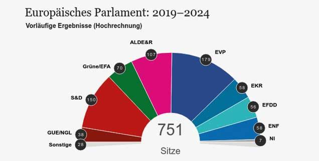 Die voraussichtliche Sitzverteilung im neuen EU-Parlament: Die Fraktion GUE/NGL, denen auch die Linke angehört, erhält 38 Sitze. Die S&D (Sozialdemokraten) kommen auf 150 Sitze, die EVP-Fraktion, also die europäischen Christdemokraten, auf 179 Sitze. Die ALDE (Liberale) werden mit 107 Abgeordneten im EU-Parlament vertreten sein, Europas Grüne mit 70 Sitzen, und rechtsnationalistische, europaskeptische- bis feindliche Parteien mit insgesamt 172 Sitzen (EKR, EFDD, ENF). Hinzu kommen sieben Abgeordnete, die sich keiner Fraktion zuordnen (NI) (Quelle: Europäisches Parlament).